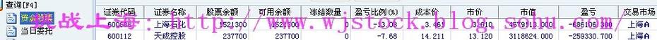 5月15日  操盘实录--弱弱的市场! - 挑战上海 - 操盘实录