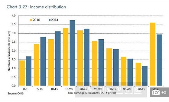 家庭收入分配图_居民收入_英国家庭收入