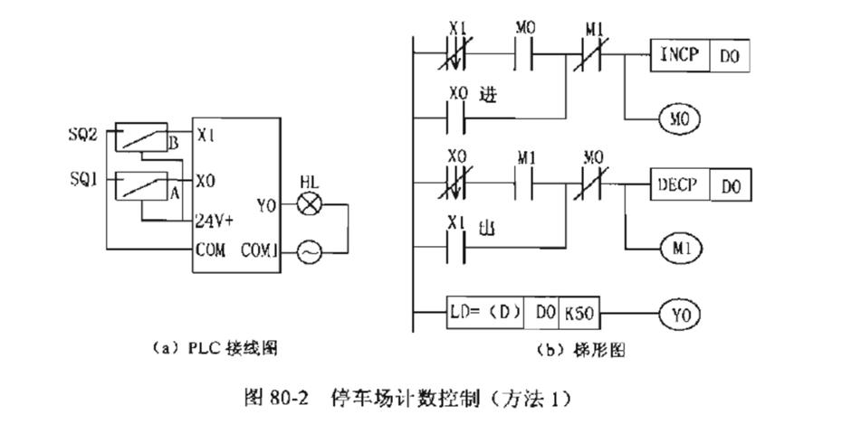 梯形图和plc接线图如图80-4所示