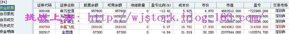 4月12日   操盘实录--说说操盘手! - 挑战上海 - 操盘实录