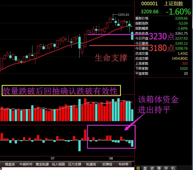 放量跌破后回抽确认跌破有效性 - 股市点金 - 股市点金