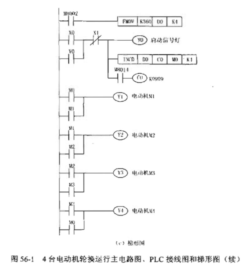 plc编程实例-用凸轮控制器控制4台电动机轮换运行