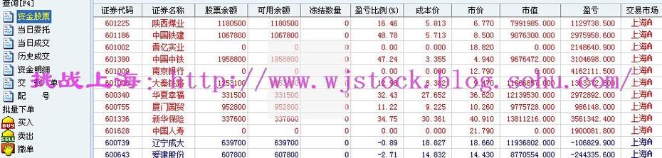 12月1日  操盘实录--切换洗盘! - 挑战上海 - 操盘实录