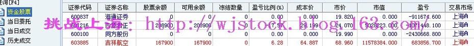 6月29日  操盘实录--多头暴仓! - 挑战上海 - 操盘实录