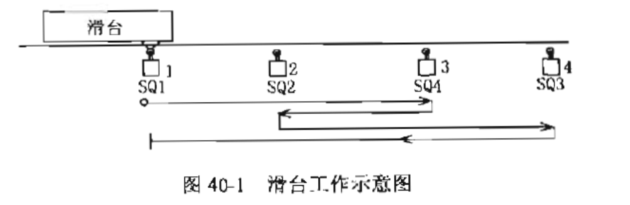 S503置位,Y2得电。滑台后退;滑台后退碰到原位限位开关X4时,S503复位,SO置位,滑台停止在原位上,完成一个单周期工作过程。 (2)自动循环控制方式 在自动循环控制方式下X2=0,X3=l。 按下启动按钮X0,滑台启动,完成一个单周期工作过程后,由于X3=l,X3常开接点闭合,由S503转移到S500,进入下一个单周期工作过程,并自动循环工作。 (3)单步控制方式 在单步控制方式下X2=1,转移禁止线圈M8040得电,转移被禁止。 初始状态FS0=1,按下启动按钮XO,X0常闭接点断开,M8040