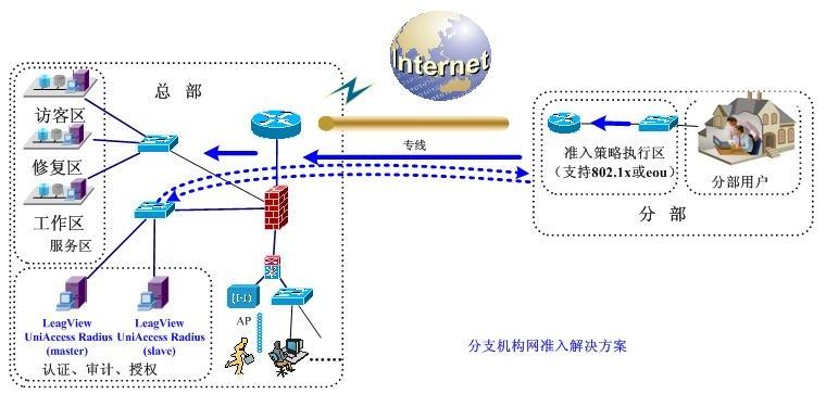 郑州银行网络准入控制与终端安全管理整体解决方案