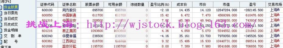 7月3日   操盘实录--煤飞色舞的迹象! - 挑战上海 - 操盘实录