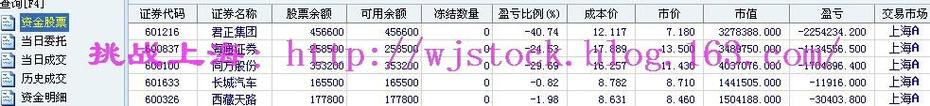 3月9日  操盘实录--无趣的市场! - 挑战上海 - 操盘实录