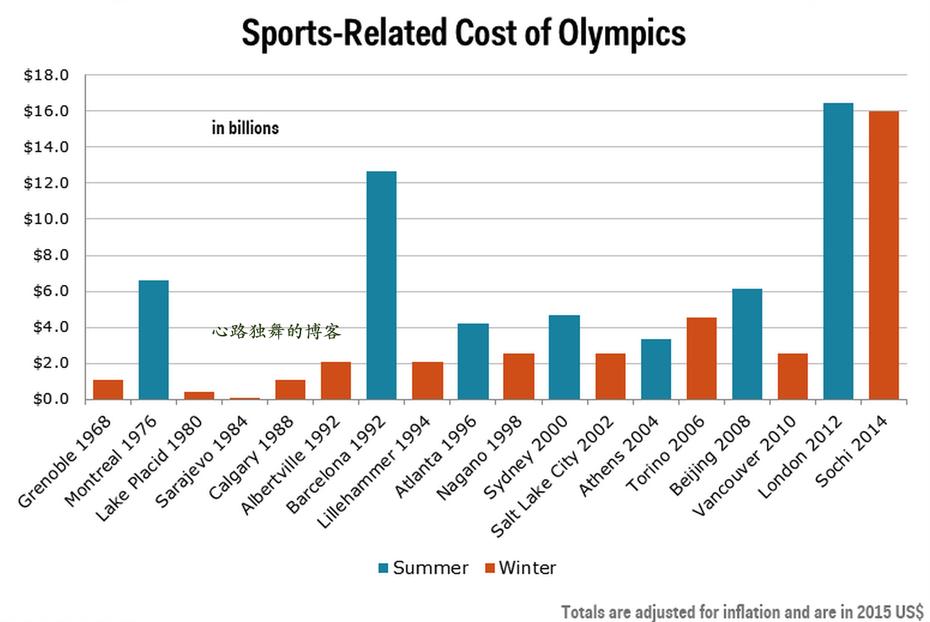 有图有数据:为什么波士顿办不起奥运会? - 心路独舞 - 心路独舞