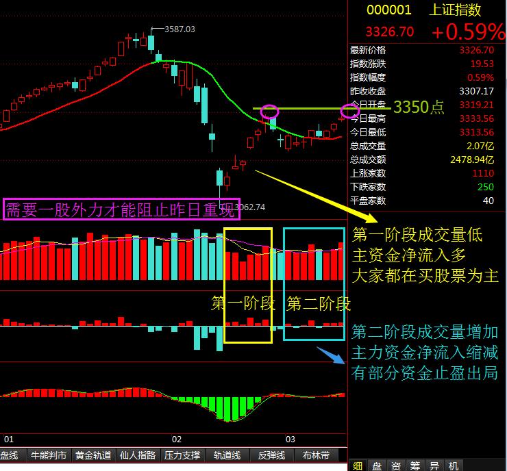 需要一股外力阻止昨日重现 - 股市点金 - 股市点金
