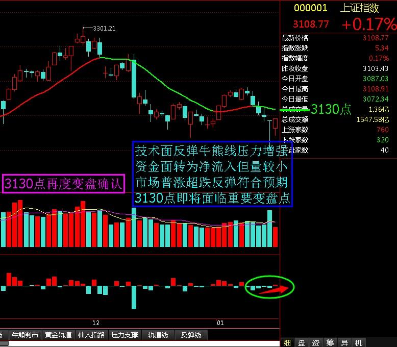 3130点再度短线变盘确认 - 股市点金 - 股市点金