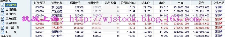 6月26日  操盘实录--跌停就不跌了! - 挑战上海 - 操盘实录