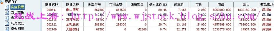 2月13日  操盘实录--创业板调整! - 挑战上海 - 操盘实录