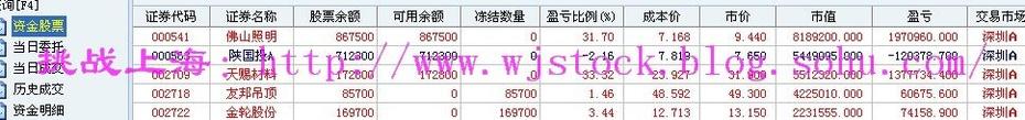 2月11日  操盘实录--头晕! - 挑战上海 - 操盘实录