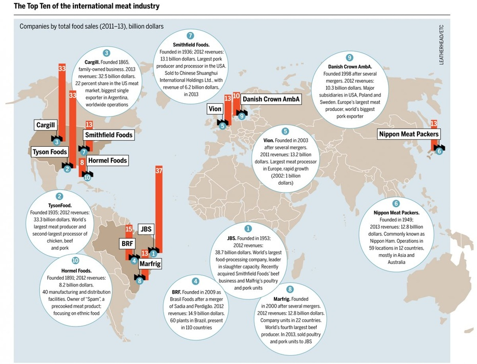 图看全球肉类消费分布 - 舜筌 - 微尘舜筌