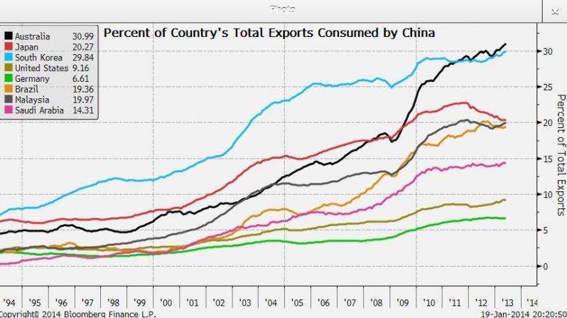 两张图看为何中国GDP增速备受关注 - 舜筌 - 微尘舜筌