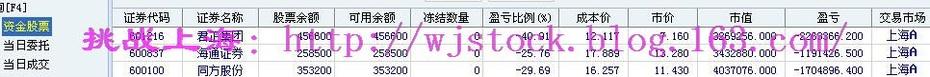 3月3日  操盘实录--关注两会! - 挑战上海 - 操盘实录
