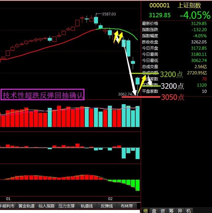 技术性超跌反弹回抽确认 - 股市点金 - 股市点金