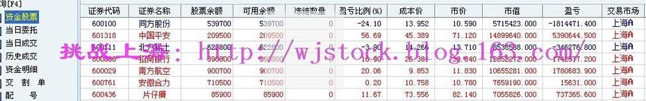 3月12日   操盘实录--重新更新! - 挑战上海 - 操盘实录