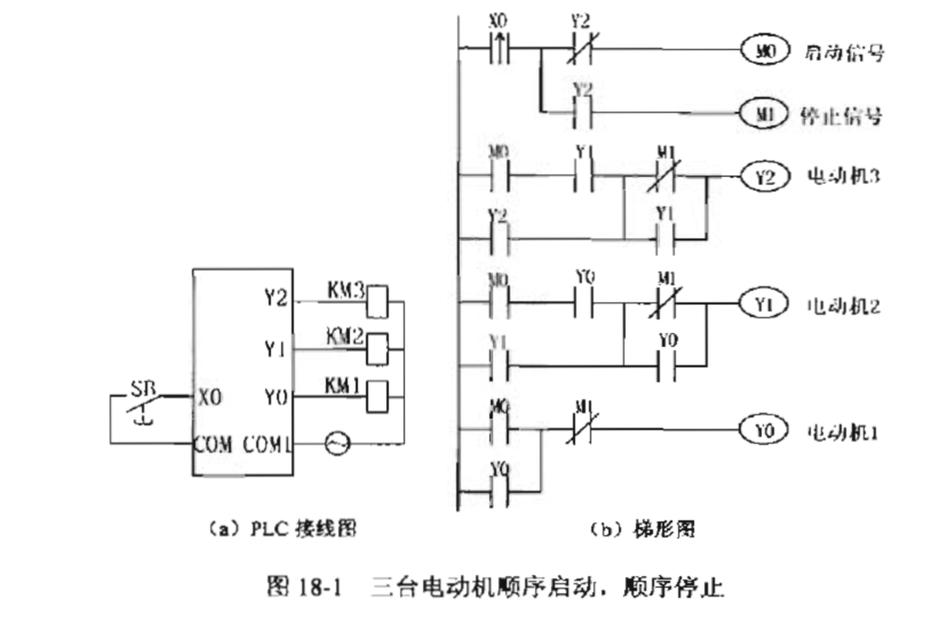 三台电动机顺序启动,顺序停止的plc接线图和