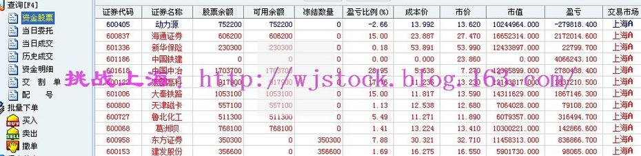 4月21日   操盘实录--极度分化! - 挑战上海 - 操盘实录