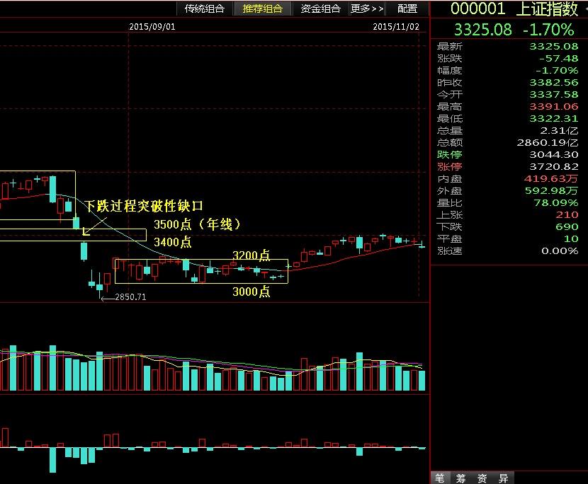 放量收复牛熊线是关键 - 股市点金 - 股市点金