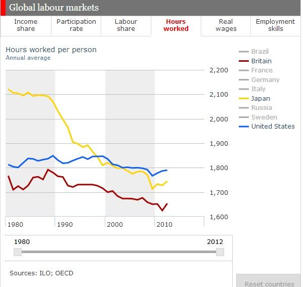 全球劳动力市场特点有哪些(转载) - 大卫 - 峰回路转