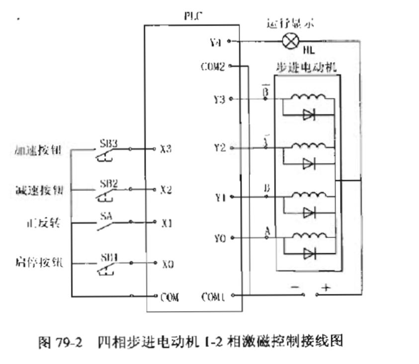 电路设计  四相步进电动机1-2相激磁控制接线图如图78-2所示,梯形图
