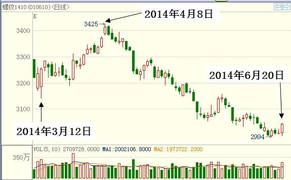 衢州最新新闻:中国股市的买点和卖点