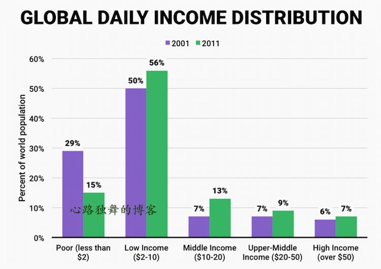 看你的收入落在世界的哪个阶层? - 心路独舞 - 心路独舞