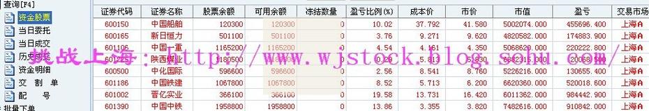 10月29日  操盘实录--继续看好! - 挑战上海 - 操盘实录