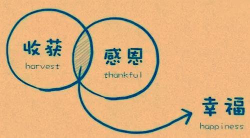 能享受实质意义的人生幸福在于选择善良 - 追真求恒 - 我的博客