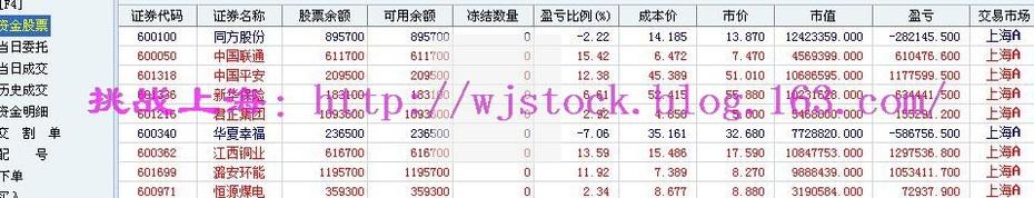 7月9日   操盘实录--开始热闹的市场! - 挑战上海 - 操盘实录