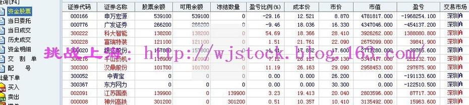 3月25日  操盘实录--分化洗盘! - 挑战上海 - 操盘实录