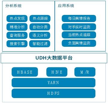 用友UAP UDH大数据应用实践:舆情信息管理 - kunlun66 - 卡伦