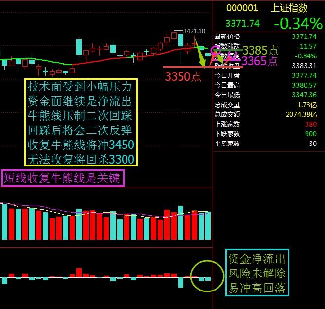 短期反弹收复牛熊线是关键 - 股市点金 - 股市点金