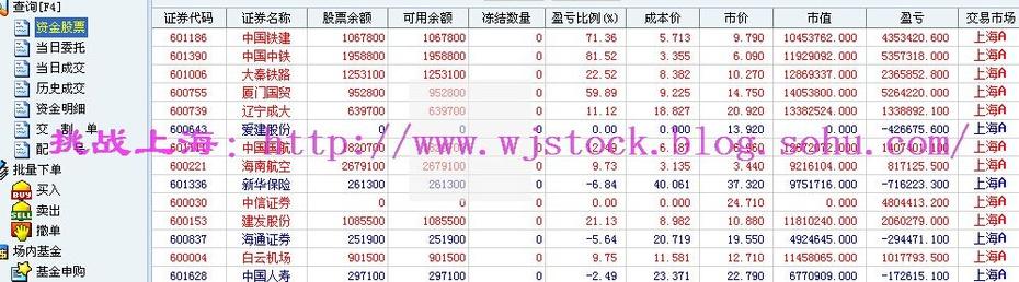 12月11日   操盘实录--管理层降温! - 挑战上海 - 操盘实录