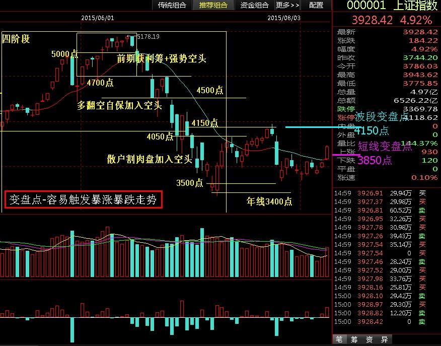 长阳突破3850点是否代表行情反转 - 股市点金 - 股市点金