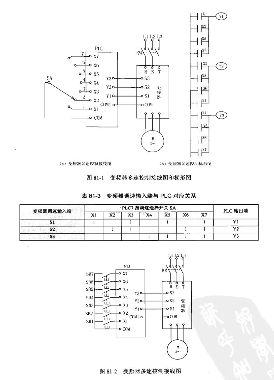 方法1: 用7挡选择开关设定变频器的多速控制,如图81-1所示。 根据变频器调速输入端S1~S3的变频器输入端状态表,列出PLC输入/输出的对应关系,如表81-3所示。 根据表写出变频器多速控制梯形图,如图81-1(b)所示。 振动调速选择开关SA到某一挡,若选择开关SA扳到SA-3时,输入继电器X3接通,Y1和Y2得电输出,变频器调整输入端S1和S2接通,变频器为3速。 方法2: 用7个调速按钮设定变频器的多速控制,PLC接线图如图81-2所示,梯形图如图81-3所示。