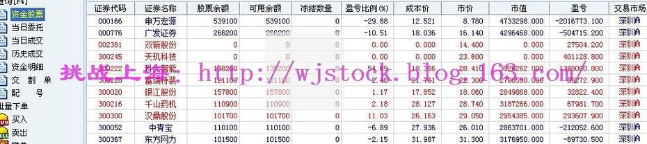 3月24日  操盘实录--35家券商开始融券! - 挑战上海 - 操盘实录