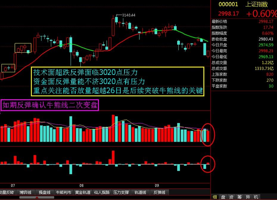 如期反弹确认牛熊线二次变盘 - 股市点金 - 股市点金