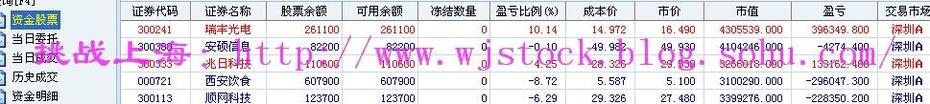 7月8日  操盘实录--平静将被打破! - 挑战上海 - 操盘实录
