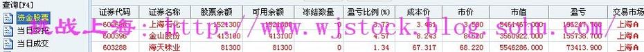 4月3日  操盘实录--二季度已经开始! - 挑战上海 - 操盘实录