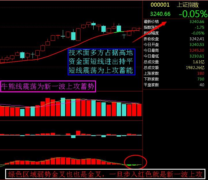 牛熊线震荡为新一波上攻蓄势 - 股市点金 - 股市点金