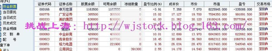 11月28日   操盘实录--有点赚钱效应了! - 挑战上海 - 操盘实录