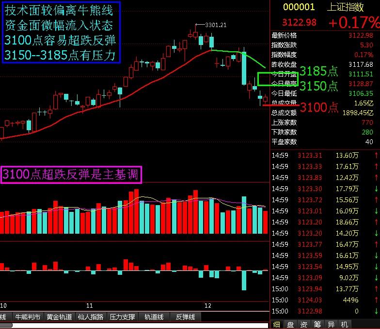 3100点超跌反弹是主基调 - 股市点金 - 股市点金