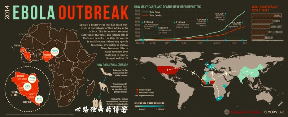 埃博拉要多久会传到中国? - 心路独舞 - 心路独舞