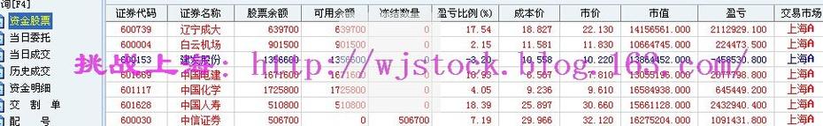 12月26日   操盘实录--市场难得一致! - 挑战上海 - 操盘实录