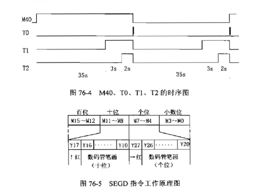 k2y20指令将秒的个位数进行译码,通过输出继电器k2y20控制数码管显示
