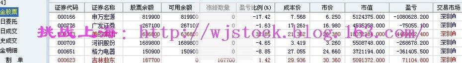 12月22日   操盘实录--国海代持门--国海认账! - 挑战上海 - 操盘实录